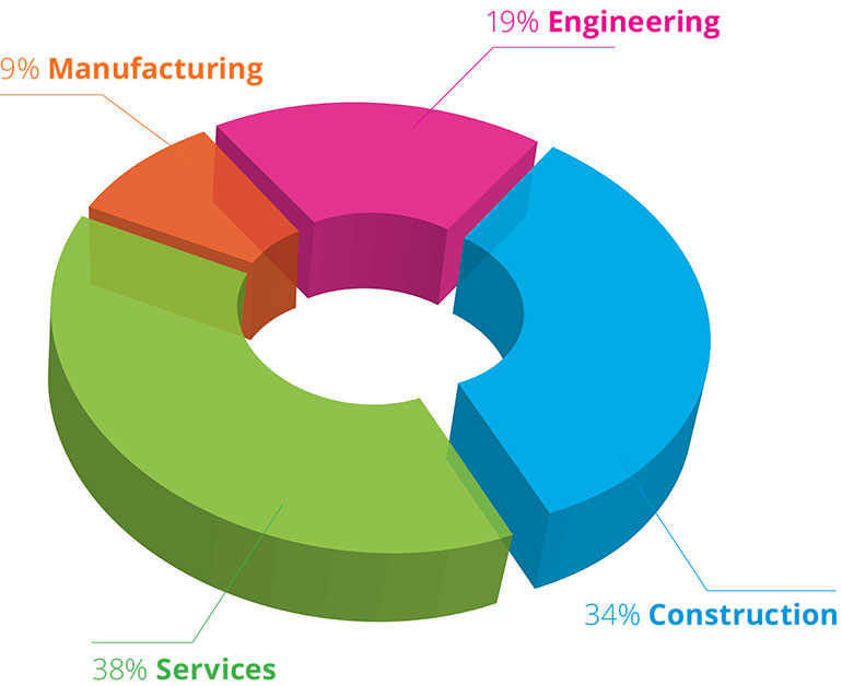 sectors piechart
